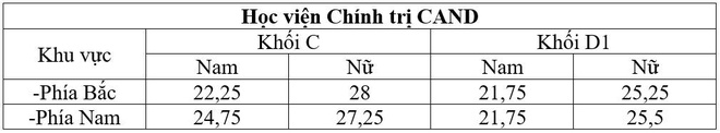 Diem chuan 2016 cua truong cong an cao nhat la 29,75 hinh anh 5