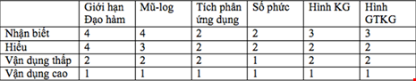 Cach hoc thi trac nghiem Toan anh 1