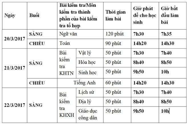 Hon 62.000 hoc sinh Ha Noi tham gia khao sat nhu thi THPT quoc gia hinh anh 3