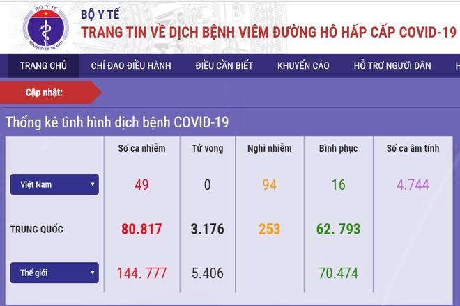 Ca nhiem Covid-19 thu 49 tai Viet Nam hinh anh 1 bo_y_te1.jpg