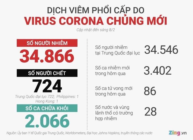 So nguoi chet vi virus corona anh 2