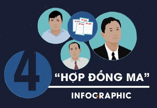 4 'hop dong ma' giup Trinh Xuan Thanh va dong pham an chia 13 ty hinh anh