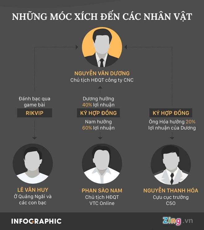 Phan Sao Nam da gui 3,5 trieu USD ra ngan hang nuoc ngoai hinh anh 2