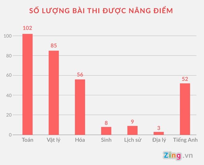 Khoi to vu nang diem thi cho 114 thi sinh o Ha Giang hinh anh 1