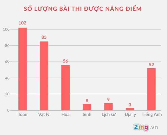Bat tam giam Vu Trong Luong do nang diem hon 300 bai thi tot nghiep hinh anh 4