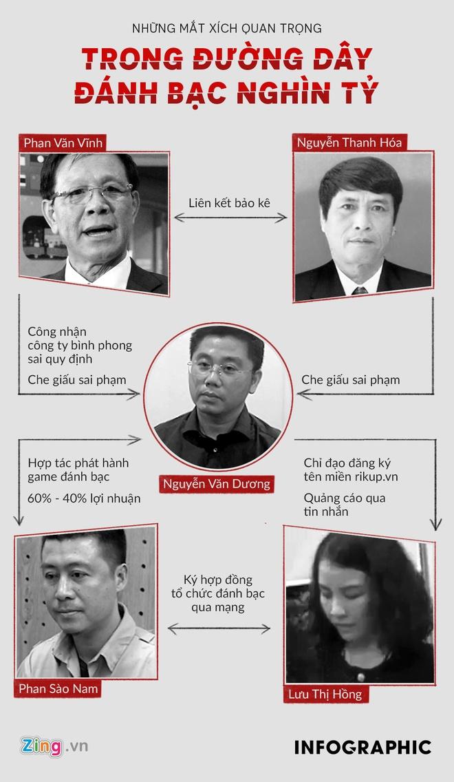Vien kiem sat cong bo cao buoc ong Phan Van Vinh hinh anh 2
