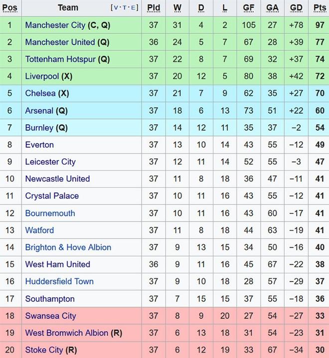 Tottenham co ve Champions League, day Liverpool xuong thu tu hinh anh 10
