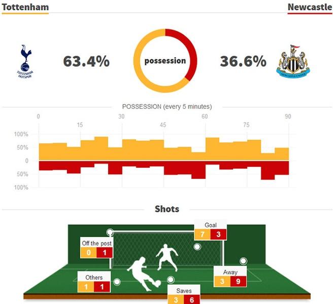 Tottenham co ve Champions League, day Liverpool xuong thu tu hinh anh 9
