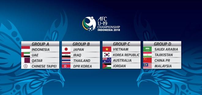 U19 Viet Nam gap lai Australia, Han Quoc tai Giai U19 chau A 2018 hinh anh 1