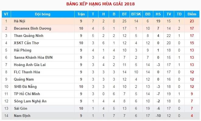 Quang Hai lan dau tien vang mat tai V.League 2018 hinh anh 2