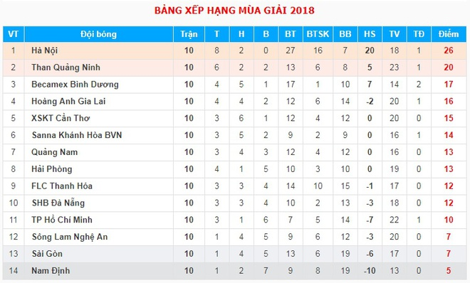 CLB Ha Noi mat 'vua doi bom' dung thoi ky V.League cang thang nhat hinh anh 2