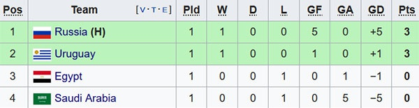 Mohamed Salah ngoi du bi, chung kien Ai Cap thua phut 89 hinh anh 2