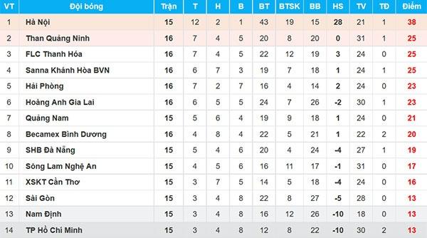 HAGL vs CLB Quang Ninh (4-0): Cong Phuong da phat, Van Toan ghi cu dup hinh anh 3