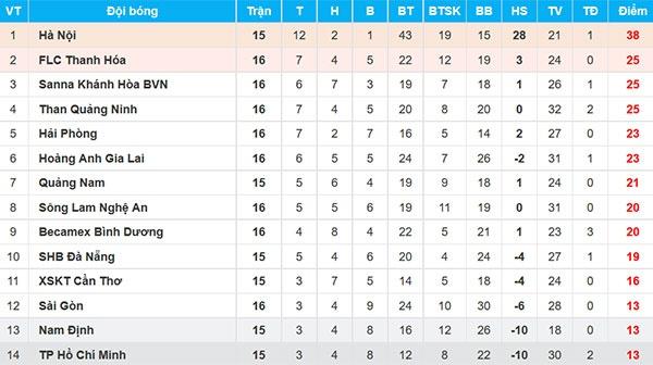 CLB Ha Noi vs CLB Quang Nam (2-1): Chien thang phut 90+5 hinh anh 2