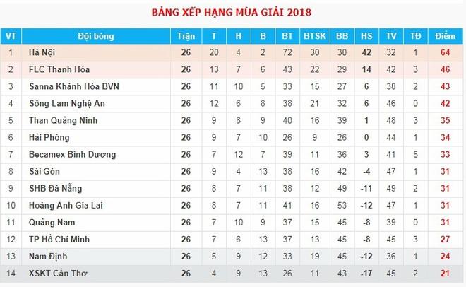 Nguyen Van Sy,  Can Tho,  Nam Dinh,  An Oan,  giai hang nhat,  V League,  rot hang anh 3