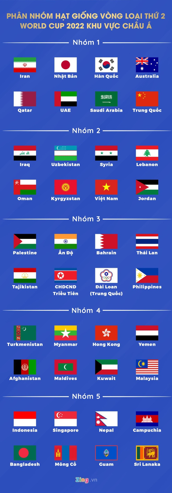 Viet Nam boc tham vong loai World Cup 2022 anh 2