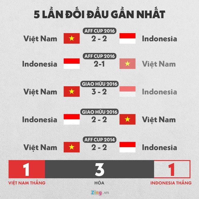 HLV Park: 'Viet Nam da chuan bi de thang Indonesia' hinh anh 2