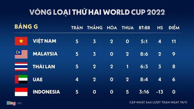 Tuyen Viet Nam vs Malaysia anh 2