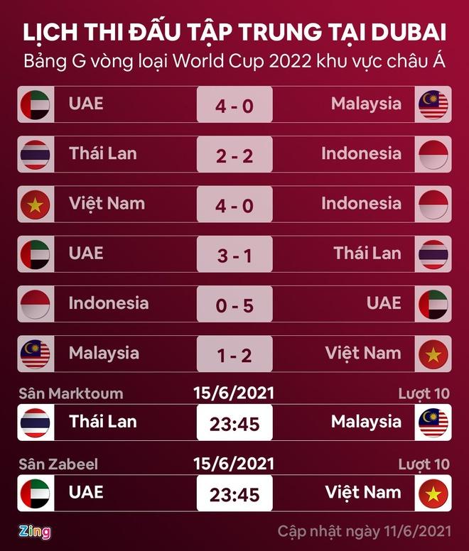 Tuyen Viet Nam UAE vong loai World Cup anh 4