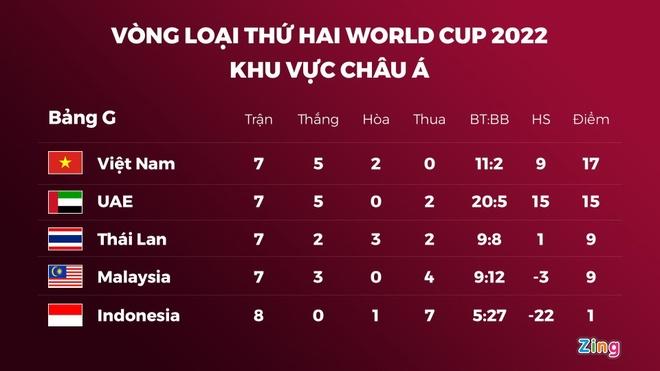 Tuyen Viet Nam UAE vong loai World Cup anh 3