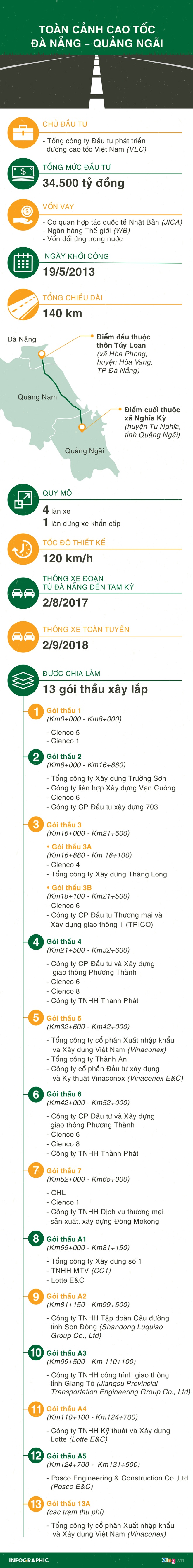 Duong coa toc Da Nang hu hong anh 4
