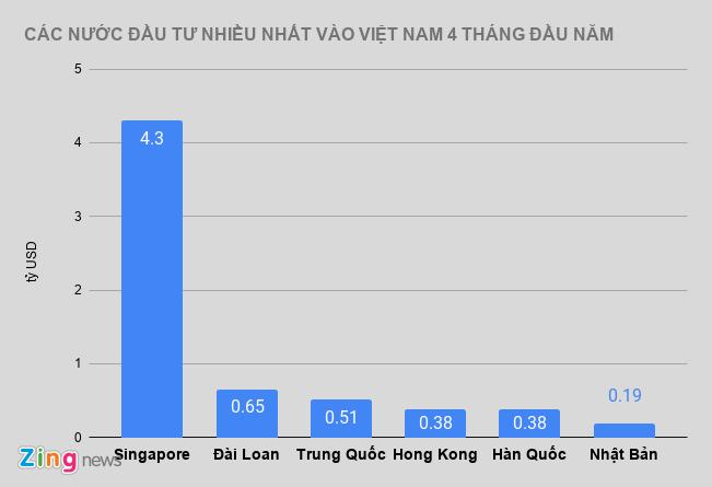 Kinh te Viet Nam ra sao trong 4 thang dau nam? hinh anh 2 CAC_zing.JPG