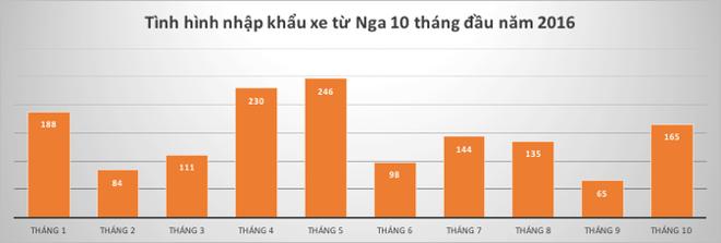 Huong thue nhap 0%, xe Nga van hiem tren thi truong hinh anh 1