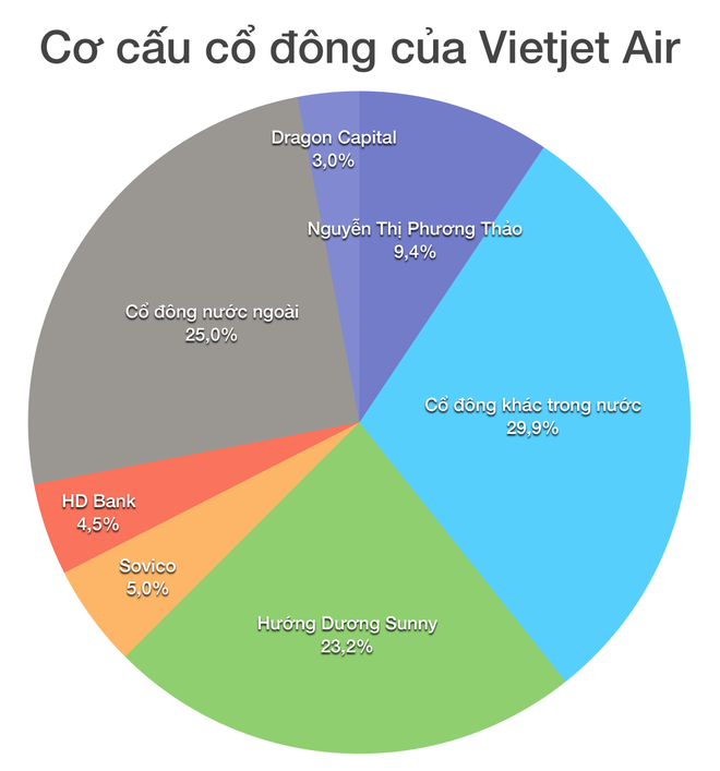 gia chao san Vietjet Air anh 2