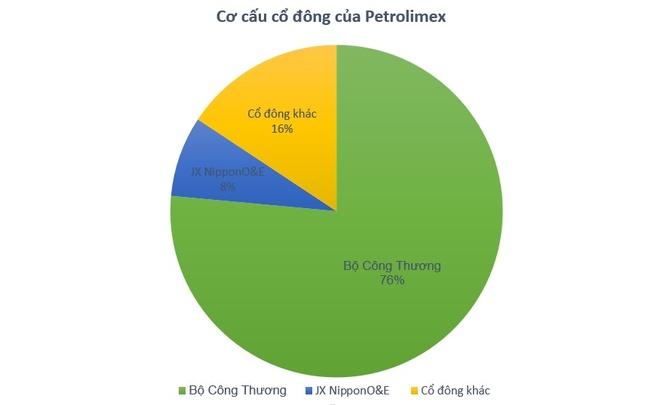 Petrolimex len san, vao top 10 von hoa lon nhat thi truong hinh anh 1