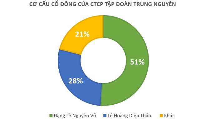 Le Hoang Diep thao tro lai Trung Nguyen anh 3
