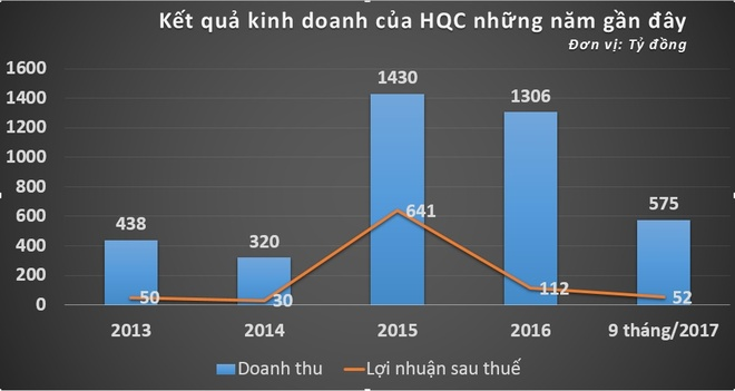 Dai gia nha o xa hoi TP.HCM va canh bac dau tu sang My hinh anh 1