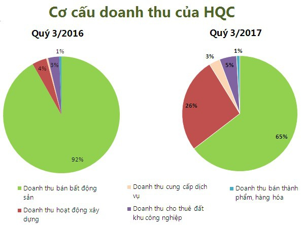 Dai gia nha o xa hoi TP.HCM va canh bac dau tu sang My hinh anh 2