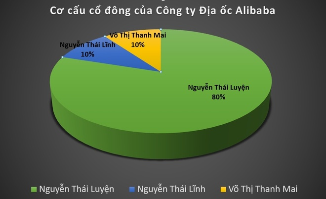 Alibaba lua dao anh 2