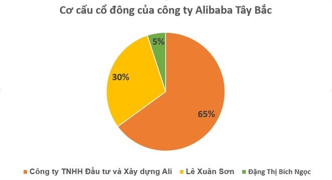 Alibaba lua dao anh 3