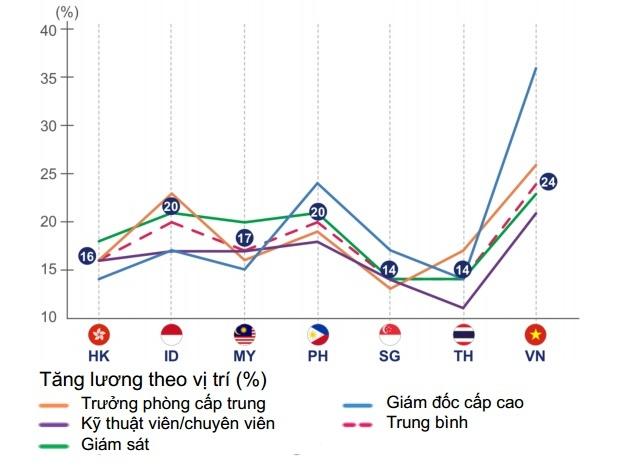 JobStreet: Luong Viet Nam tang nhanh nhat khu vuc hinh anh 1