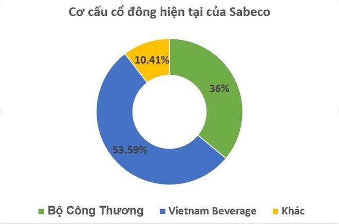 Ty phu Thai 'mat' ngay 3.700 ty dong sau khi dau gia Sabeco hinh anh 1