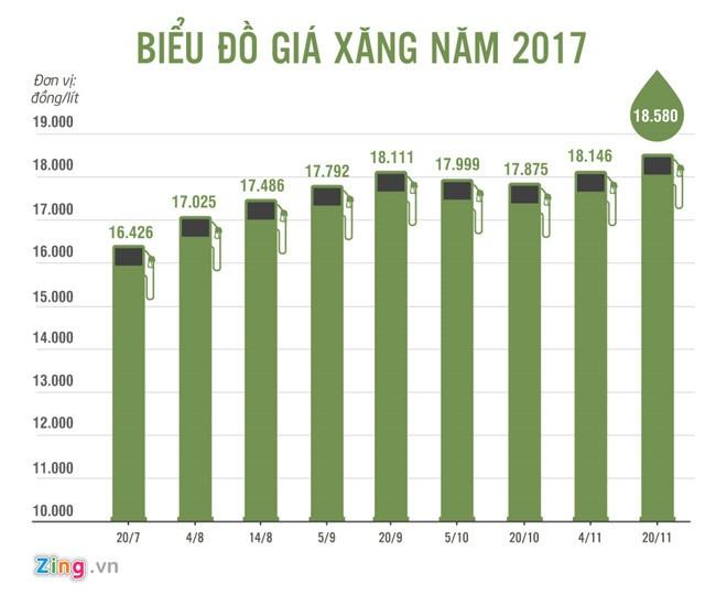 Gia xang giu nguyen trong ky dieu chinh cuoi cung nam 2017 hinh anh 1