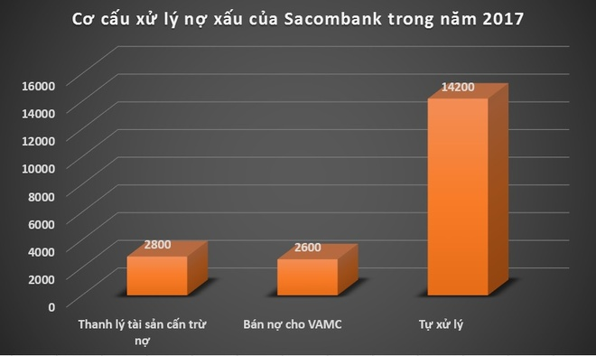Sacombank xu ly hon 19.000 ty dong no xau trong mot nam hinh anh 1
