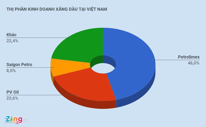 Mot doanh nghiep o Sai Gon kien nghi cho su dung lai xang RON 92 hinh anh 2