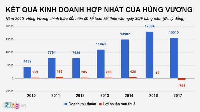 Vua ca Hung Vuong: 'Toi mat an mat ngu, cuc ky xau ho va met moi' hinh anh 2