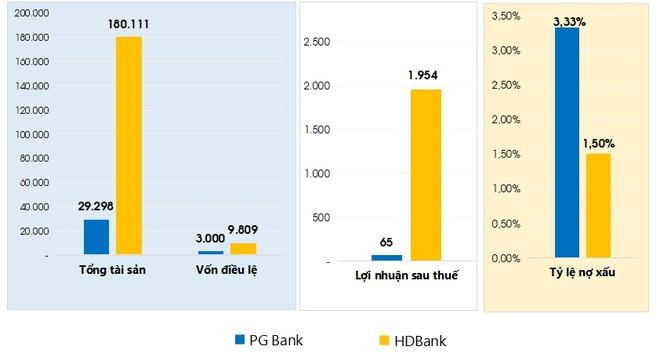 PGBank sap nhap vao HDBank thang 8 toi hinh anh 1