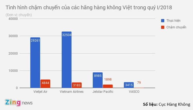 Hang khong doi khai niem 'cham huy chuyen' thanh 'bay chua dung gio' hinh anh 1