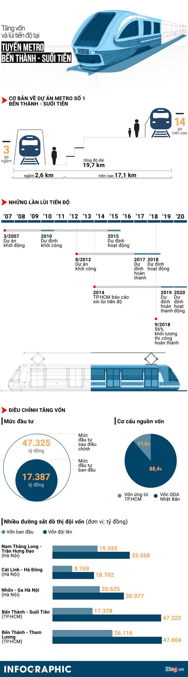 TP.HCM kien nghi tam ung cho tuyen Metro so 1 anh 2