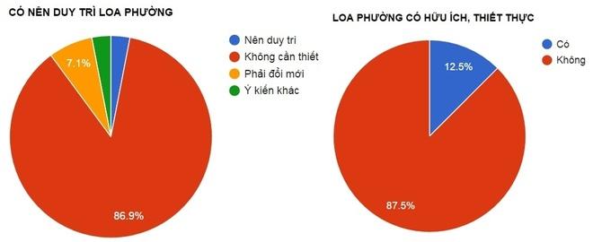 Ha Noi lay y kien nguoi dan ve loa phuong qua facebook anh 1