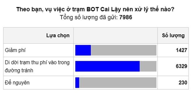 Bo GTVT giam phi BOT Cai Lay, thap nhat con 25.000 dong/luot hinh anh 1