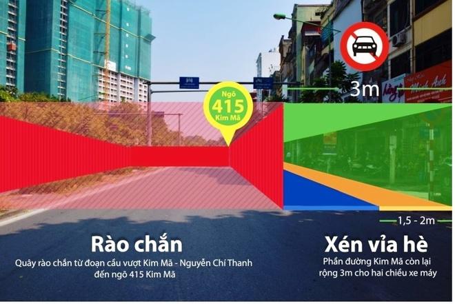 Duong Kim Ma thu hep con 3 m, cam oto de thi cong metro Ha Noi hinh anh 1