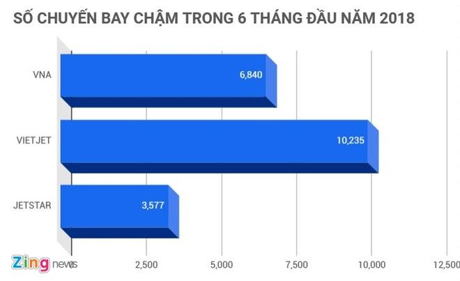 6 thang, Vietjet co hon 10.000 chuyen bay cham gio hinh anh 2