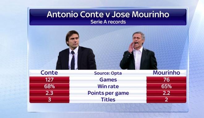 Chelsea khong co trang mat cung Conte hinh anh 1