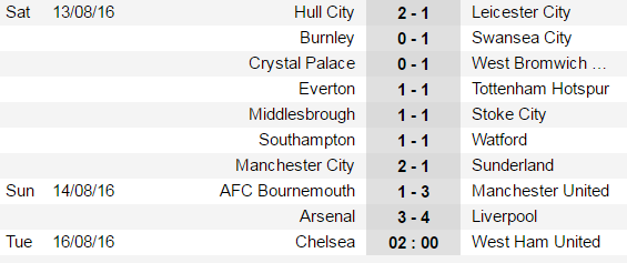 Premier League hay can than, Mourinho dang tra thu hinh anh 5