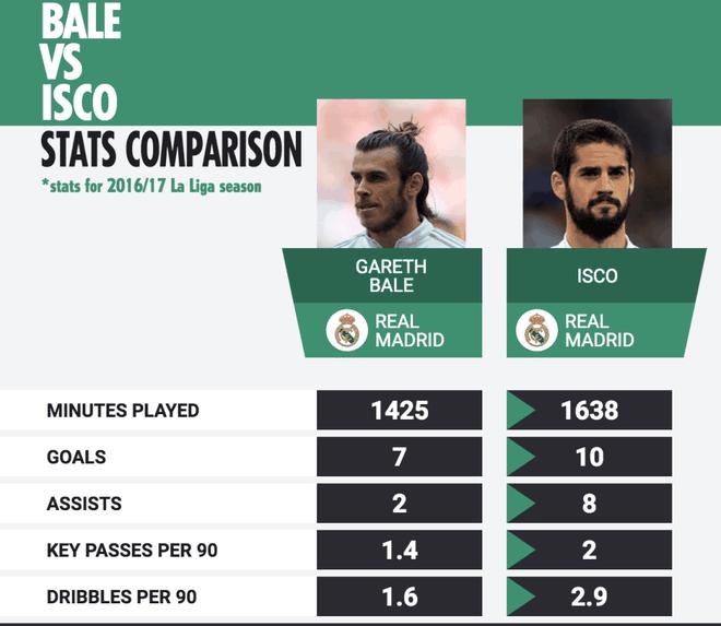 Vi sao Gareth Bale nen roi Real som? hinh anh 2